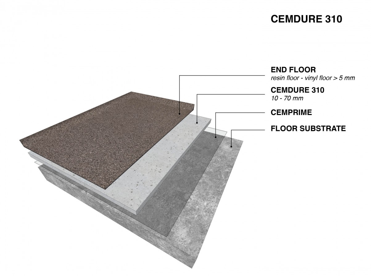 CEMDURE 310F: Fibre-reinforced self-levelling screed as a